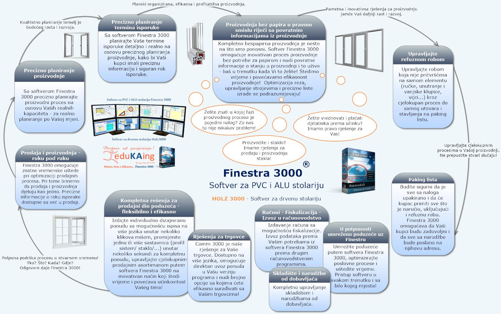 Softver za PVC, ALU i drvenu stolariju