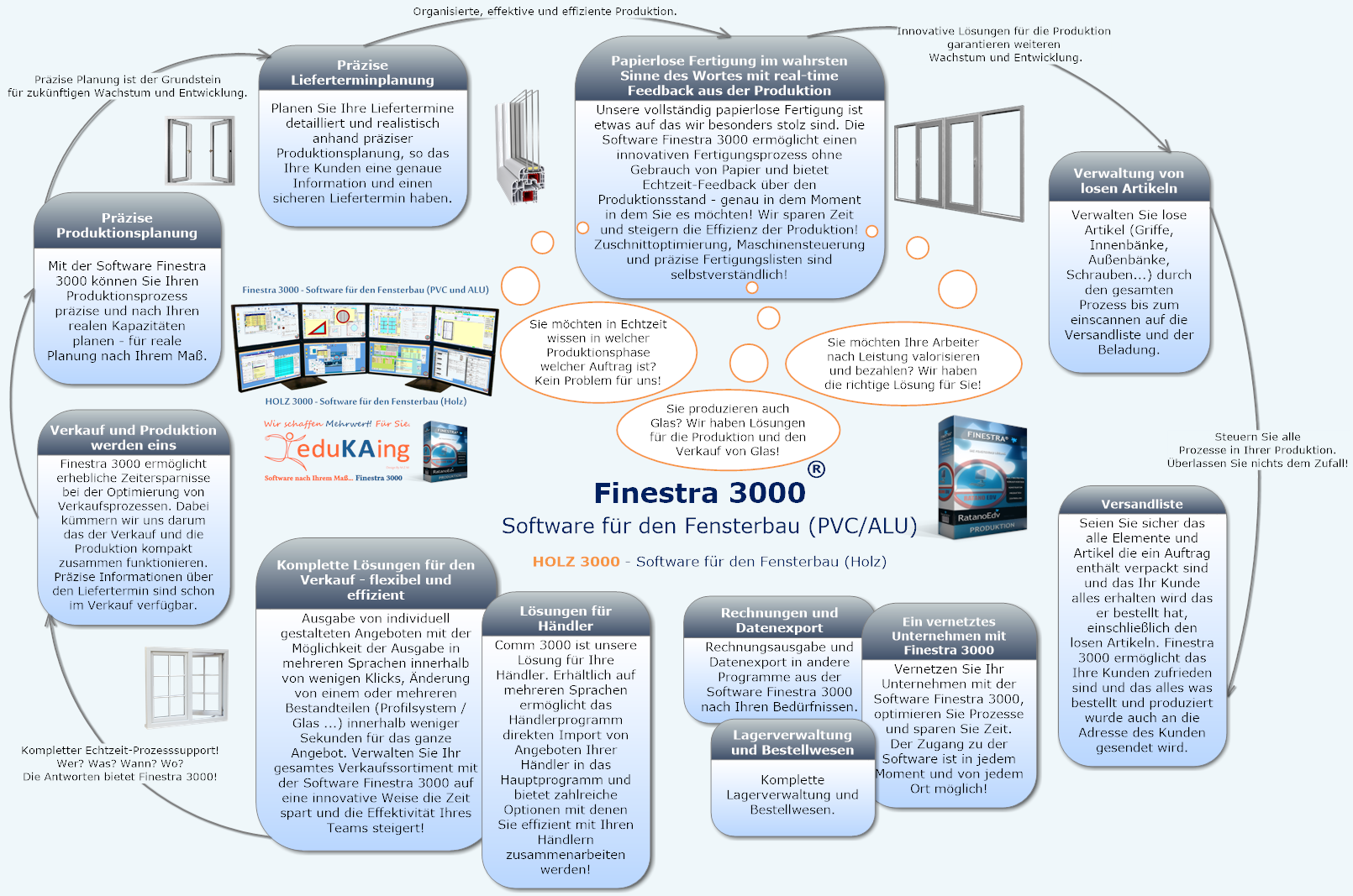 Fensterbausoftware Finestra 3000