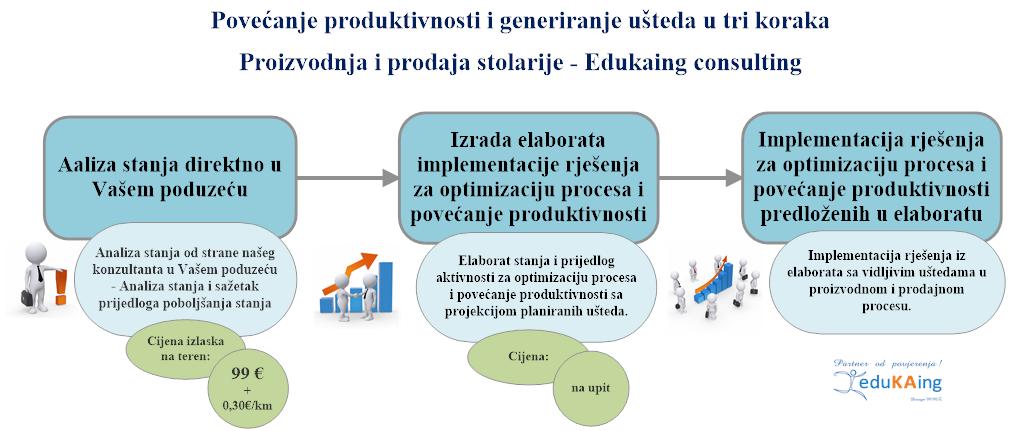 Consulting PVC ALU Stolarija